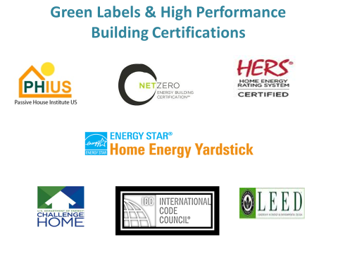 Green Energy Money Building Certifications