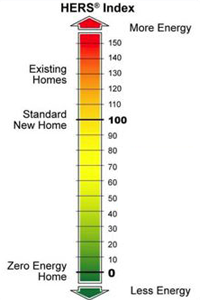 A Home Energy Rating is a measurement of a home's energy efficiency. The lower the number, the lower your energy costs!